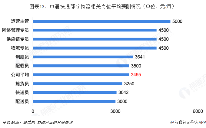 2019年高考:物流行业校招偏好―顺丰,德邦,中通,韵达