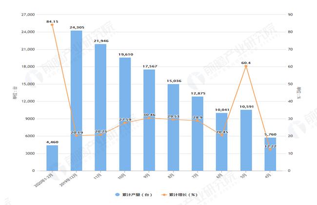 2020年2月前浙江省包裝專用設備產量及增長情況圖